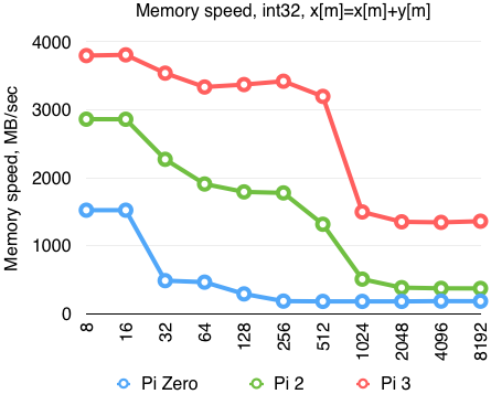 Memory speed