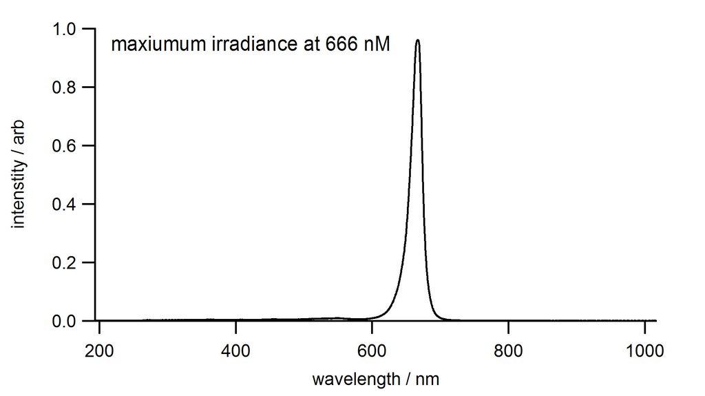 Red LED spectrum