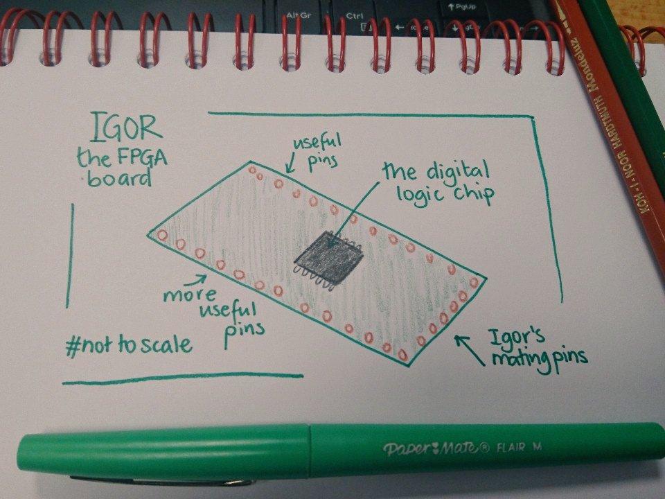 Igor, or the Tiny FPGA A1