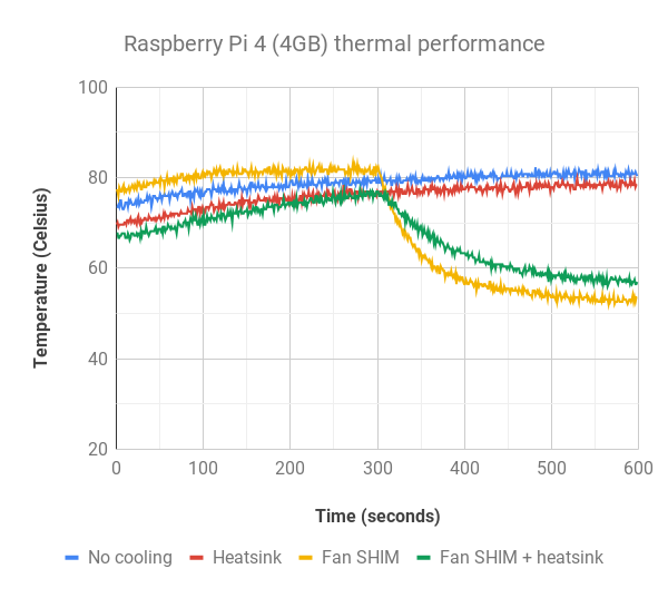 Raspberry-Pi-4--4GB--thermal-performance