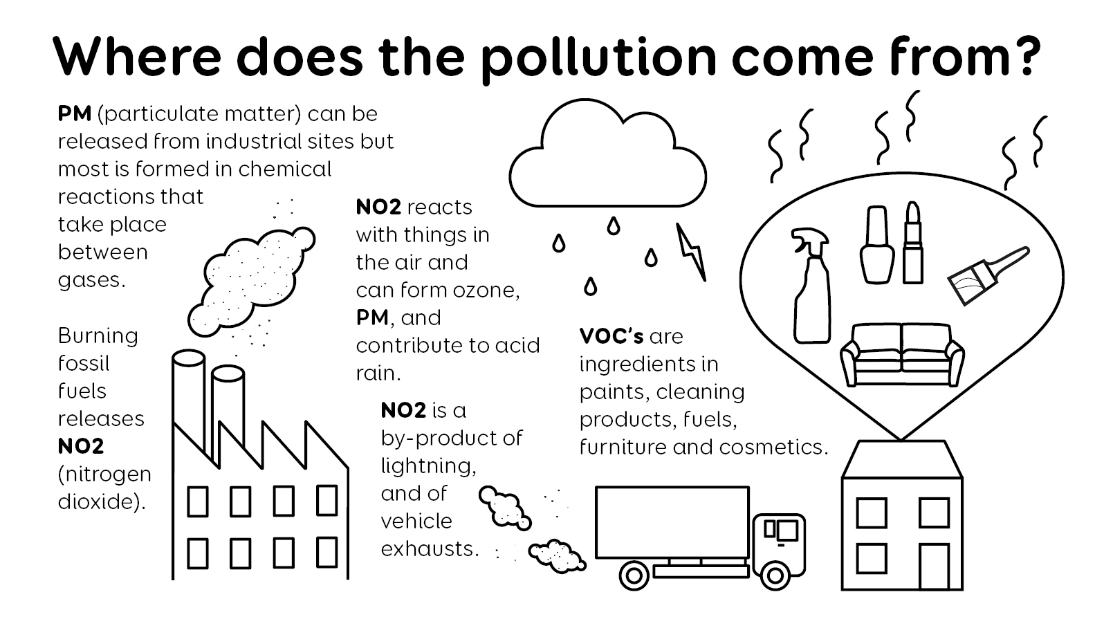 where air pollution comes from